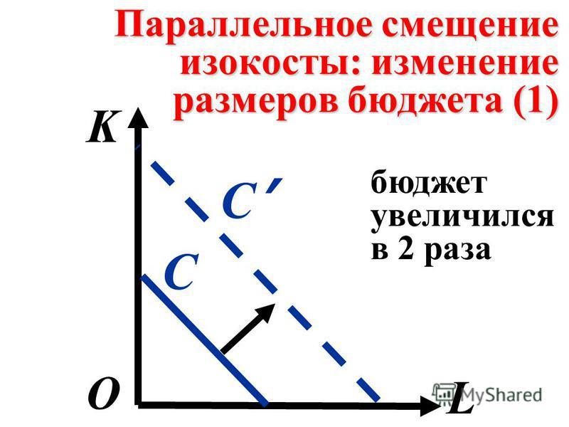 Параллельное смещение изокосты: изменение размеров бюджета (1) K L О С С бюджет увеличился в 2 раза