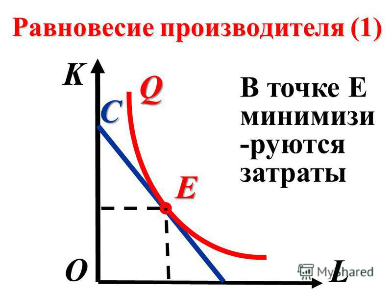Равновесие производителя (1) K L О С В точке Е минимизи -роются затраты Q E.