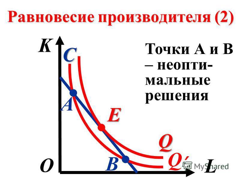 Равновесие производителя (2) K L О С Точки А и В – неопти- мальные решения Q E. Q A B..