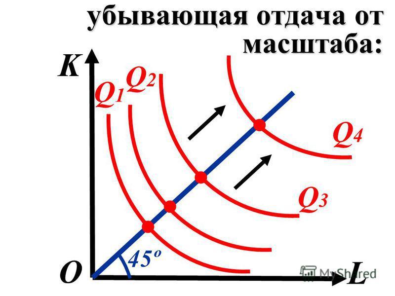убывающая отдача от масштаба: K L О Q1Q1 Q2Q2 Q3Q3 Q4Q4 45º....