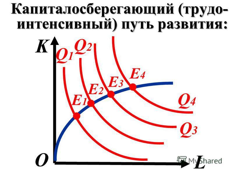 Капиталосберегающий (трудо- интенсивный) путь развития: K L О Q1Q1 Q2Q2 Q3Q3 Q4Q4 E1E1 E2E2 E4E4 E3E3....
