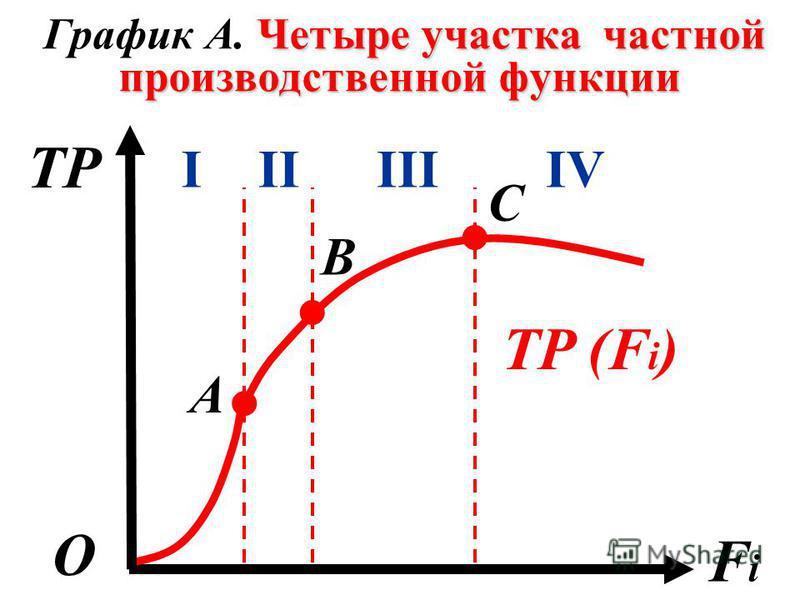 Четыре участка частной производственной функции График А. Четыре участка частной производственной функции TP FiFi О. В C А IIIIIIIV.. TP (F i )