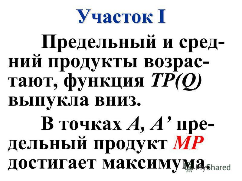 Участок I Предельный и средний продукты возрастают, функция TP(Q) выпукла вниз. В точках А, А пре- дельный продукт МР достигает максимума.