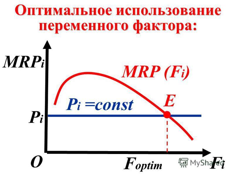 Оптимальное использование переменного фактора: FiFi О E МRP i МRP (F i ) P i =const PiPi F optim.