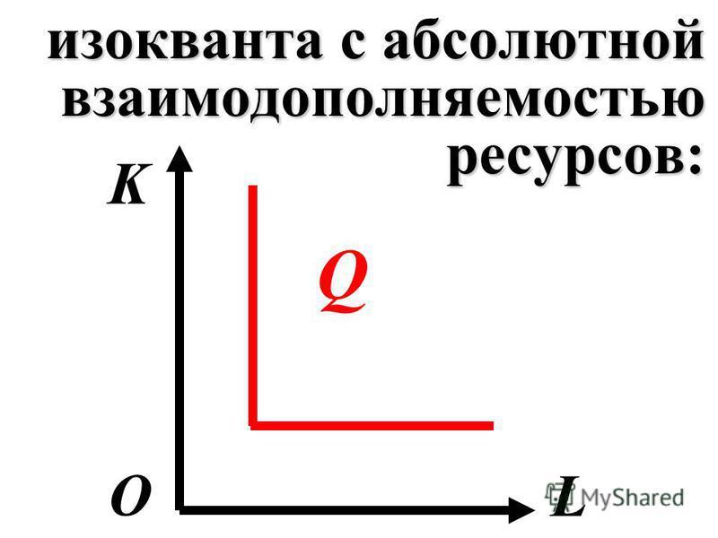 изокванта с абсолютной взаимодополняемостью ресурсов: K LО Q