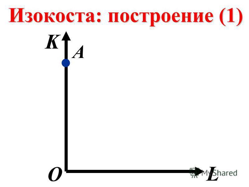 Изокоста: построение (1) K L О А.