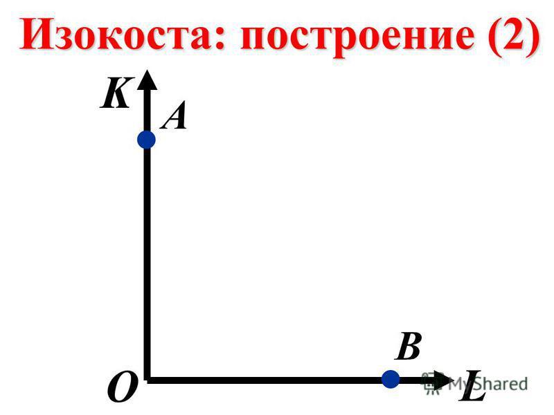 Изокоста: построение (2) K L О В.. А