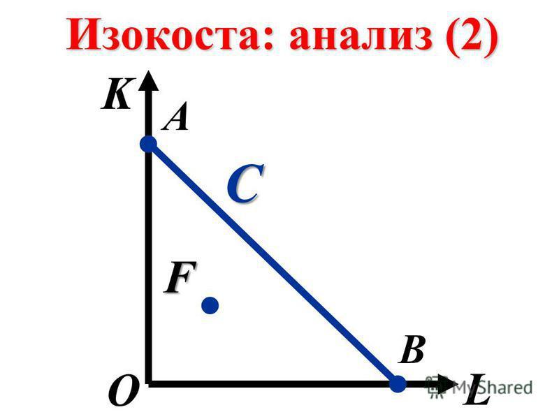 Изокоста: анализ (2) K L О А В.. С. F