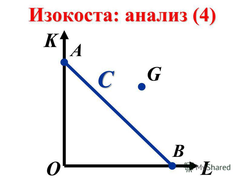 Изокоста: анализ (4) K L О А В.. С. G