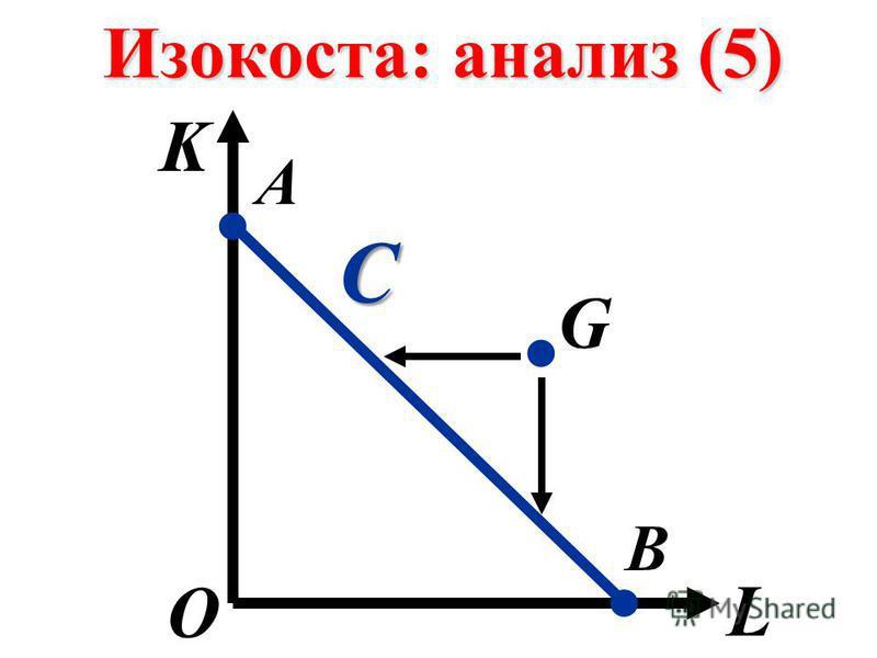 Изокоста: анализ (5) K L О А В.. С. G