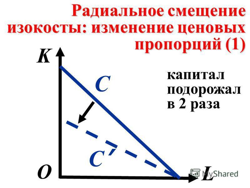 Радиальное смещение изокосты: изменение ценовых пропорций (1) K L О С С капитал подорожал в 2 раза