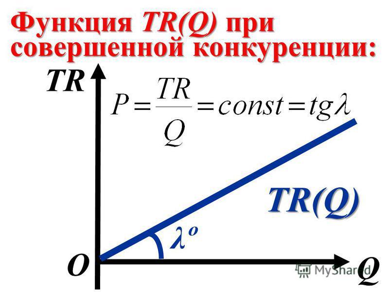 Функция TR(Q) при совершенной конкуренции: Q О TR TR(Q) λºλº