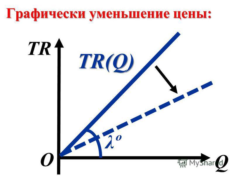 Графически уменьшение цены: Q О TR TR(Q) λºλº