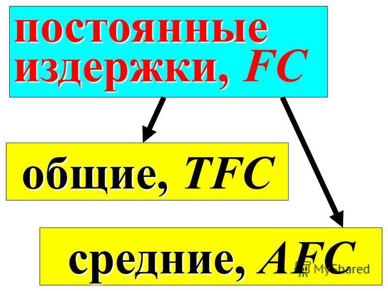 постоянные издержки, издержки, FC средние, средние, АFC общие, общие, TFC