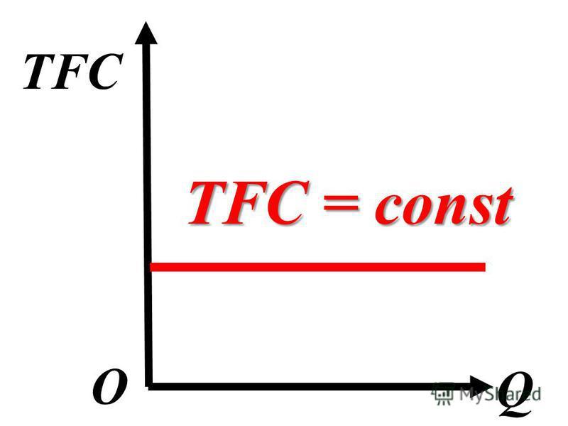 TFC Q О TFC = const