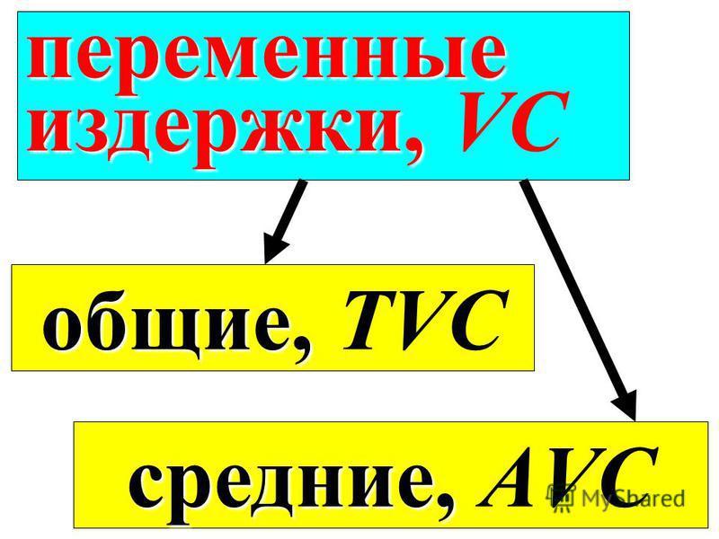переменные издержки, издержки, VC средние, средние, АVC общие, общие, TVC