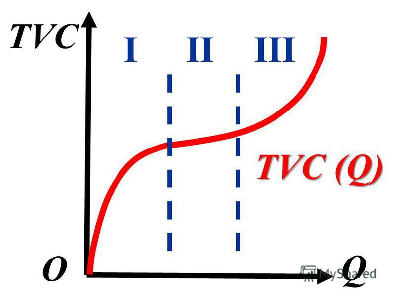 TVC Q О TVC (Q) IIIIII