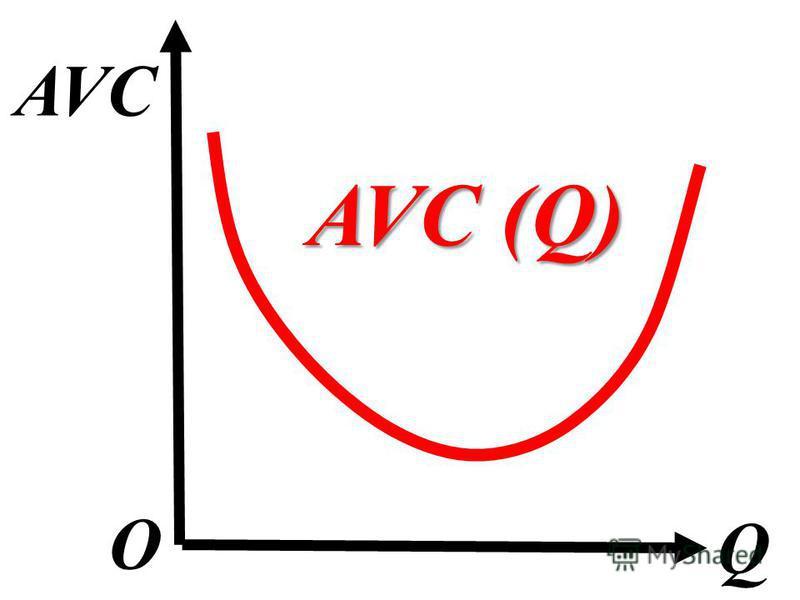 AVC Q О AVC (Q)