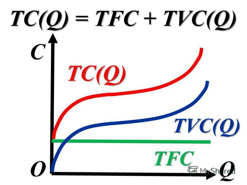 TC(Q) = TFC + TVC(Q) C Q О TFC TVC(Q) TC(Q)