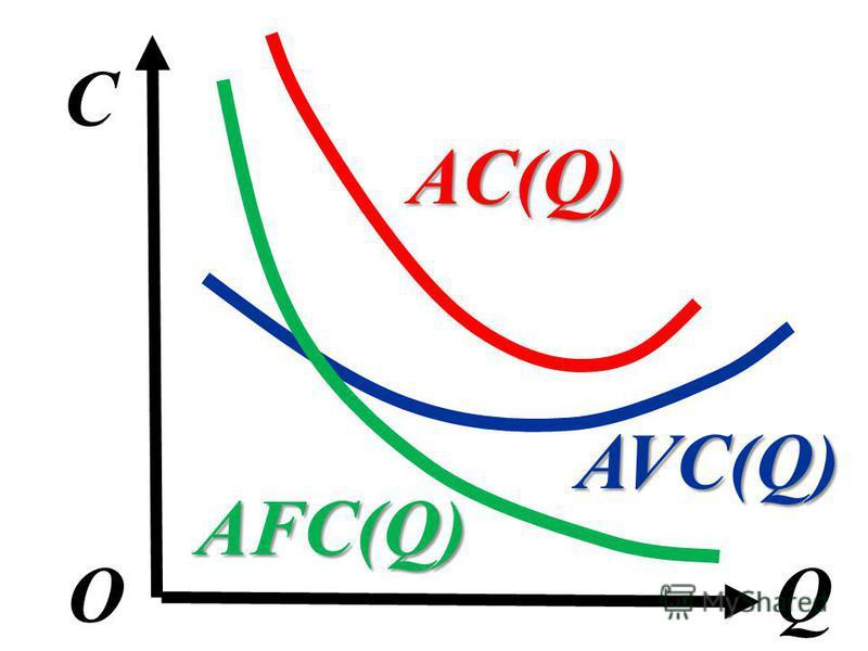 C QО AVC(Q) AFC(Q) AC(Q)