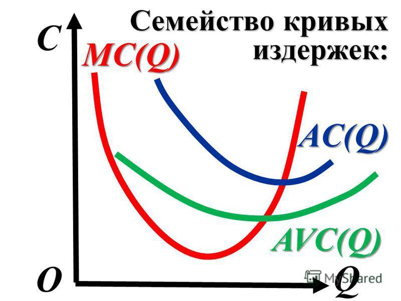 Семейство кривых издержек: C Q О MC(Q) AC(Q) AVC(Q)