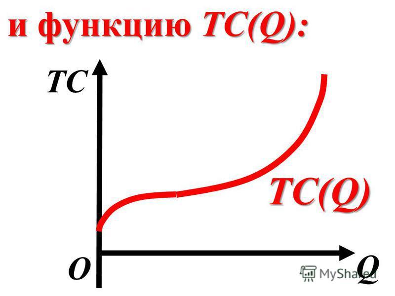 и функцию TС(Q): Q О TСTС TC(Q)