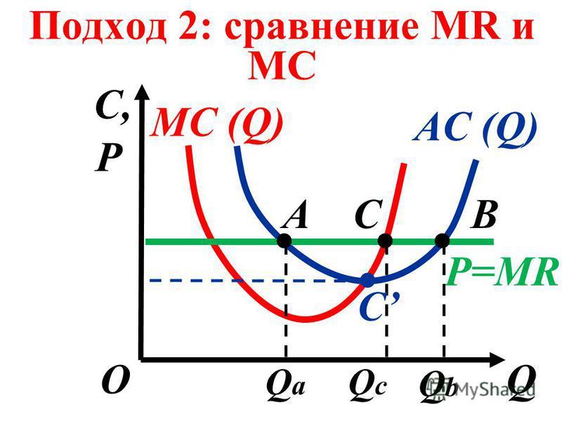 Подход 2: сравнение MR и MC C,C, QО MC (Q) AC (Q) P=MR ABC C P QaQa QcQc QbQb....