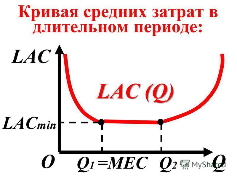 Кривая средних затрат в длительном периоде: LAC QО LAC (Q) LAC min Q 1 =MECQ2Q2..