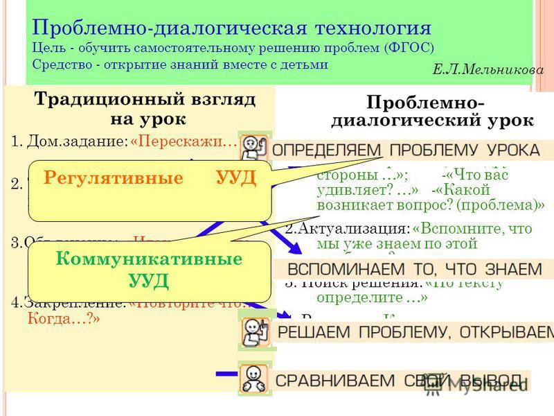 Традиционный взгляд на урок 1. Дом.задание: «Перескажи…» 2. Тема: «Сегодня мы будем изучать …» 3.Объяснение: «Итак, слушайте внимательно…» 4.Закрепление: «Повторите что…? Когда…?» Проблемно- диалогический урок 1. Постановка проблемы: -«С одной сторон