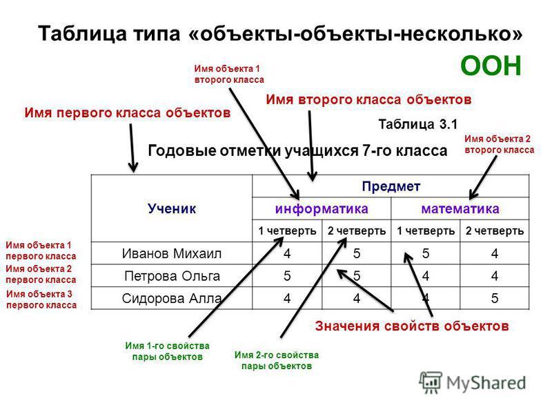Презентация сложные таблицы 7 класс