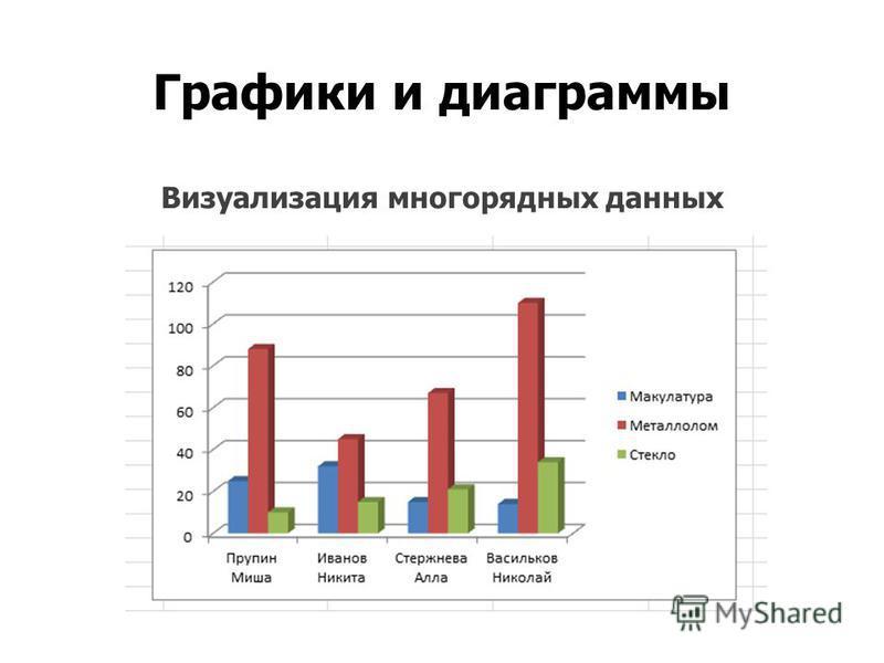 Графики и диаграммы Визуализация многорядных данных