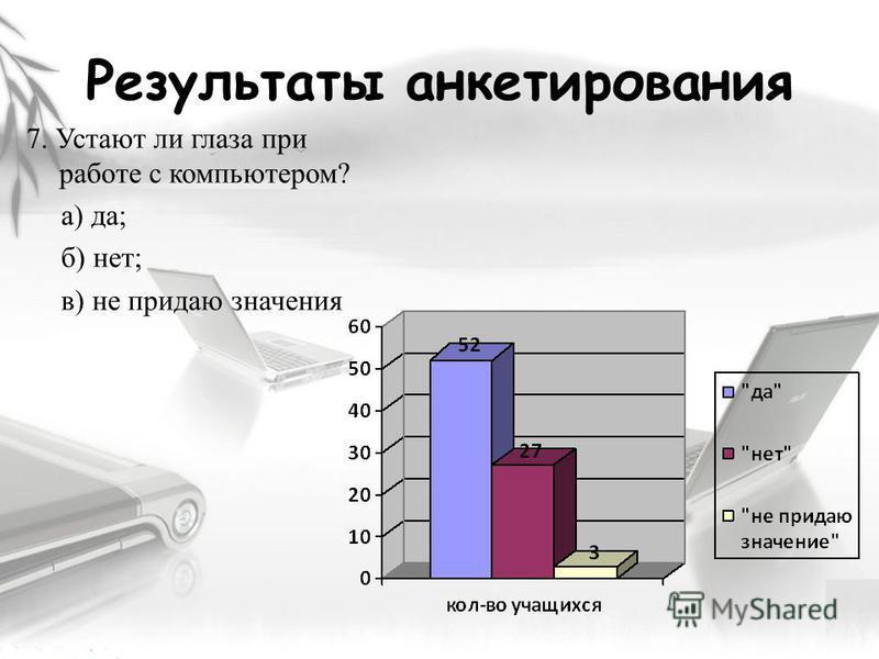 Результаты анкетирования 7. Устают ли глаза при работе с компьютером? а) да; б) нет; в) не придаю значения