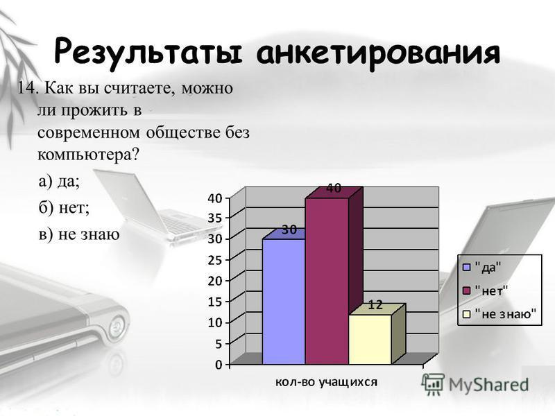 Результаты анкетирования 14. Как вы считаете, можно ли прожить в современном обществе без компьютера? а) да; б) нет; в) не знаю