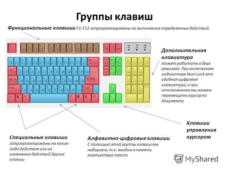 Группы клавиш Функциональные клавиши F1-F12 запрограммированы на выполнение определенных действий. Алфавитно-цифровые клавиши. С помощью этой группы клавиш мы набираем, т.е. вводим в память компьютера текст. Клавиши управления курсором Специальные кл
