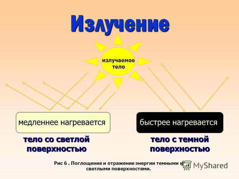 тело со светлой поверхностью тело с темной поверхностью медленнее нагревается Рис 6. Поглощение и отражение энергии темными и светлыми поверхностями. излучаемое тело Излучение быстрее нагревается