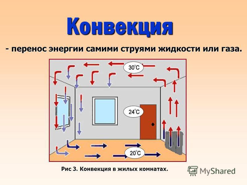 Конвекция - перенос энергии самими струями жидкости или газа. Рис 3. Конвекция в жилых комнатах.