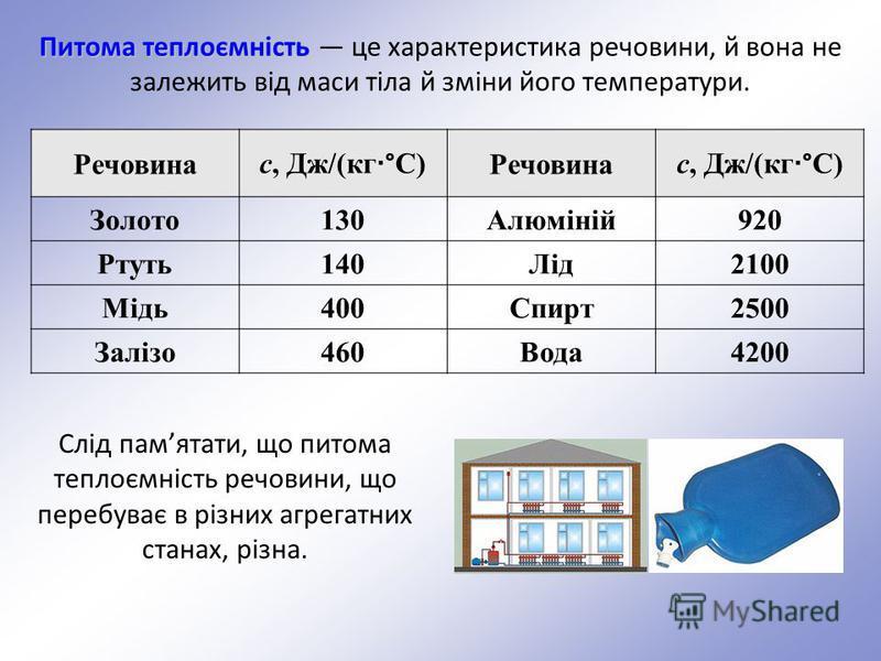 Питома теплоємність Питома теплоємність це характеристика речовини, й вона не залежить від маси тіла й зміни його температури. Слід памятати, що питома теплоємність речовини, що перебуває в різних агрегатних станах, різна. Речовина с, Дж/(кг · °C) Ре