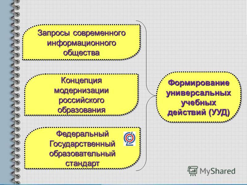Запросы современного информационного общества Федеральный Государственный образовательный стандарт Концепция модернизации российского образования Формирование универсальных учебных действий (УУД)