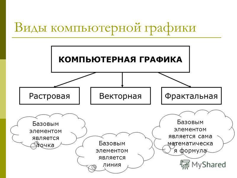 Виды компьютерной графики КОМПЬЮТЕРНАЯ ГРАФИКА Растровая ВекторнаяФрактальная Базовым элементом является точка Базовым элементом является линия Базовым элементом является сама математическая формула