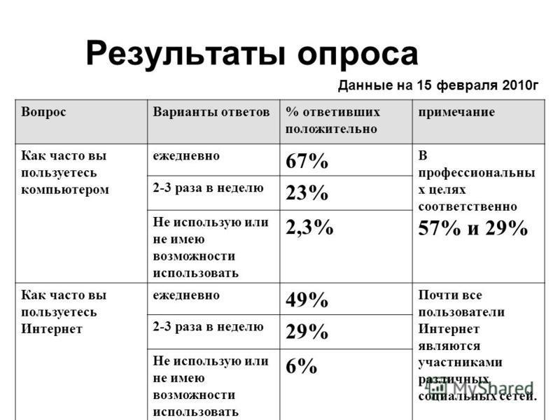 Результаты опроса Данные на 15 февраля 2010 г Вопрос Варианты ответов% ответивших положительно примечание Как часто вы пользуетесь компьютером ежедневно 67% В профессиональны х целях соответственно 57% и 29% 2-3 раза в неделю 23% Не использую или не