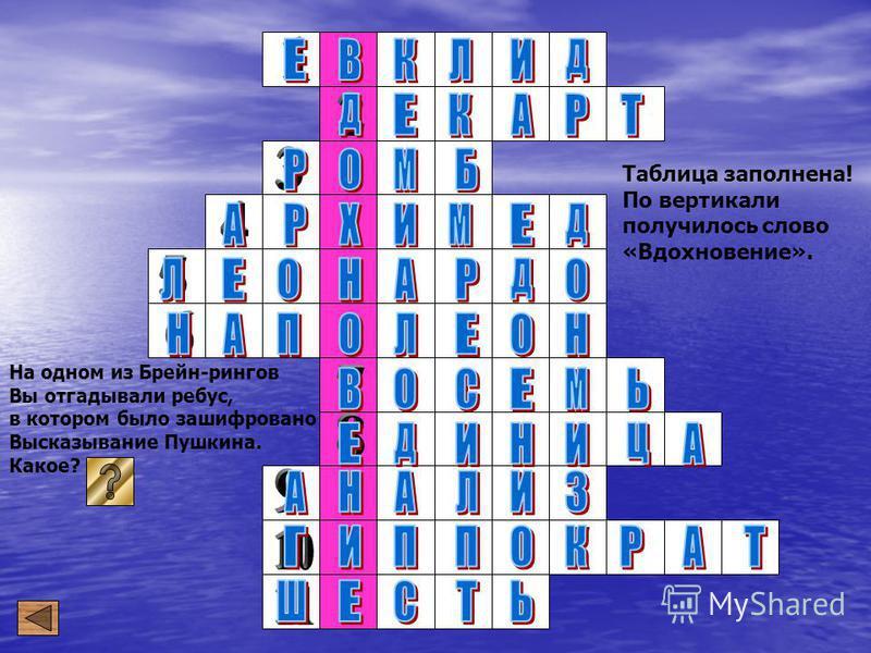 Вопросы к таблице: 1. В геометрии нет особых путей для царей сказал... 2. Кто положил начало создания науки, являющейся соединением алгебры и геометрии? 3. Назовите выпуклый многоугольник, являющийся равносторонним, но неправильным. 4. Число 22/7 - э