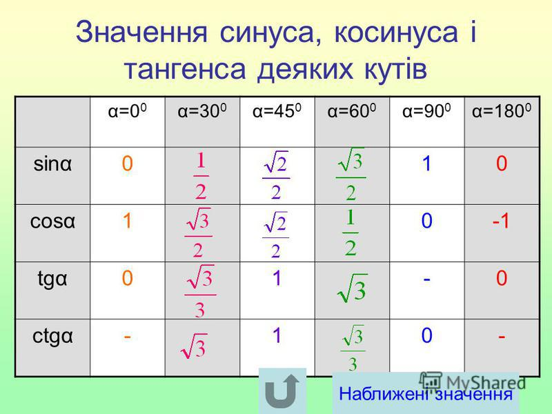 Значення синуса, косинуса і тангенса деяких кутів α=0 0 α=30 0 α=45 0 α=60 0 α=90 0 α=180 0 sinα010 cosα10 tgα01-0 ctgα-10- Наближені значення