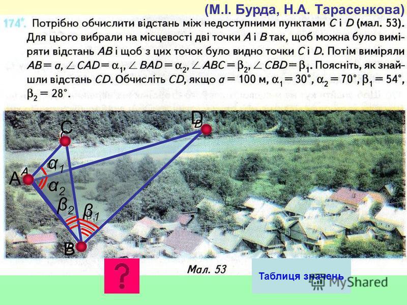 А В С D β1β1 β2β2 α1α1 α2α2 Таблиця значень (М.І. Бурда, Н.А. Тарасенкова)
