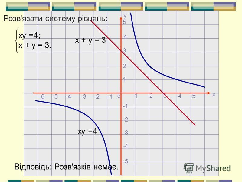 х о у 1234 5 1 2 3 4 5 -2 -3 -4 -5 -2-4-5-6-3 ху =4 х + у = 3 ху =4; х + у = 3. Розв'язати систему рівнянь: Відповідь: Розв'язків немає.