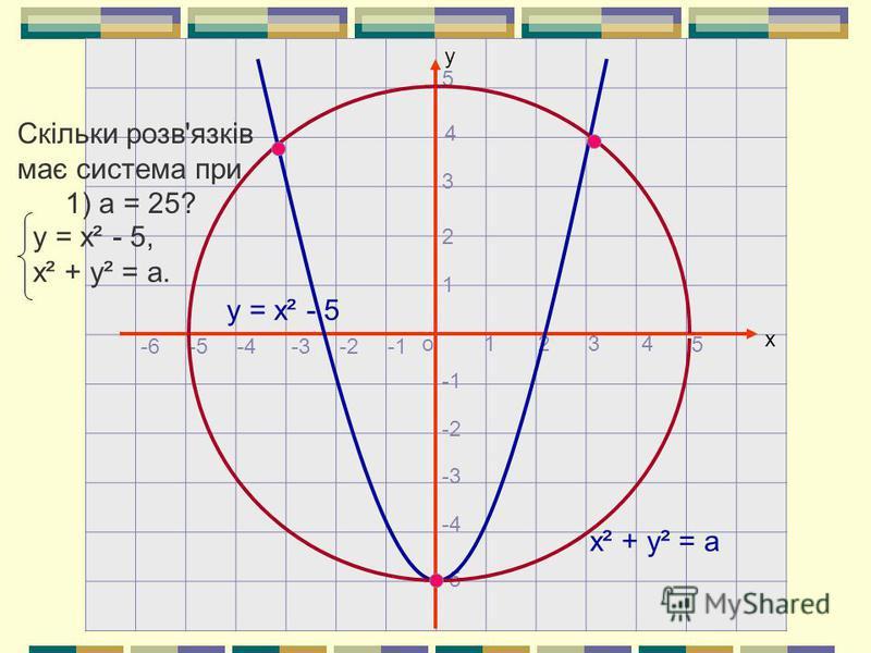 х о у 1234 5 1 2 3 4 5 -2 -3 -4 -5 -2-4-5-6-3 у = х² - 5 х² + у² = а у = х² - 5, х² + у² = а. Скільки розв'язків має система при 1) а = 25?