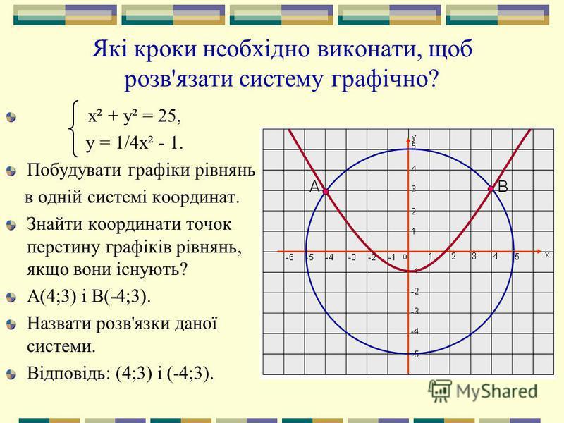 Які кроки необхідно виконати, щоб розв'язати систему графічно? х² + у² = 25, у = 1/4х² - 1. Побудувати графіки рівнянь в одній системі координат. Знайти координати точок перетину графіків рівнянь, якщо вони існують? А(4;3) і В(-4;3). Назвати розв'язк