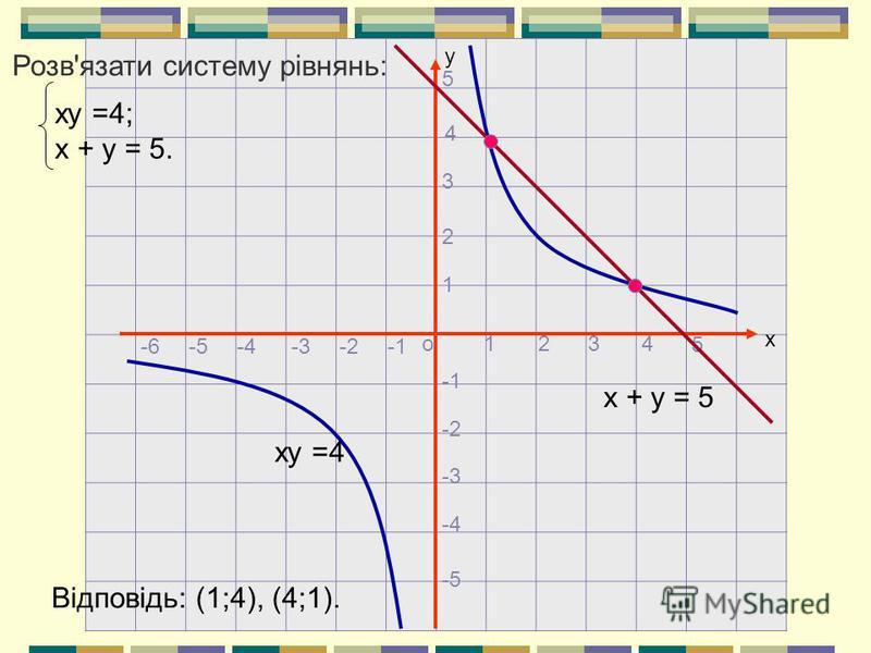 х о у 1234 5 1 2 3 4 5 -2 -3 -4 -5 -2-4-5-6-3 ху =4 х + у = 5 ху =4; х + у = 5. Розв'язати систему рівнянь: Відповідь: (1;4), (4;1).
