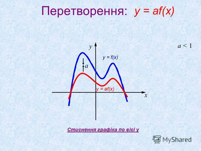 Перетворення: a < 1 a x y Стиснення графіка по вісі y y = af(x) y = f(x)