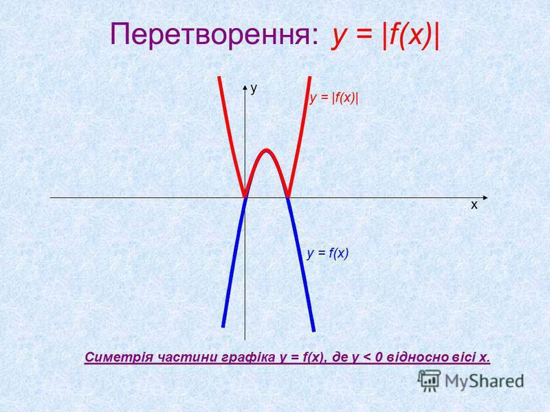 Перетворення: y = |f(x)| х у у = f(x) у = |f(x)| Cиметрія частини графіка у = f(x), де у < 0 відносно вісі х.