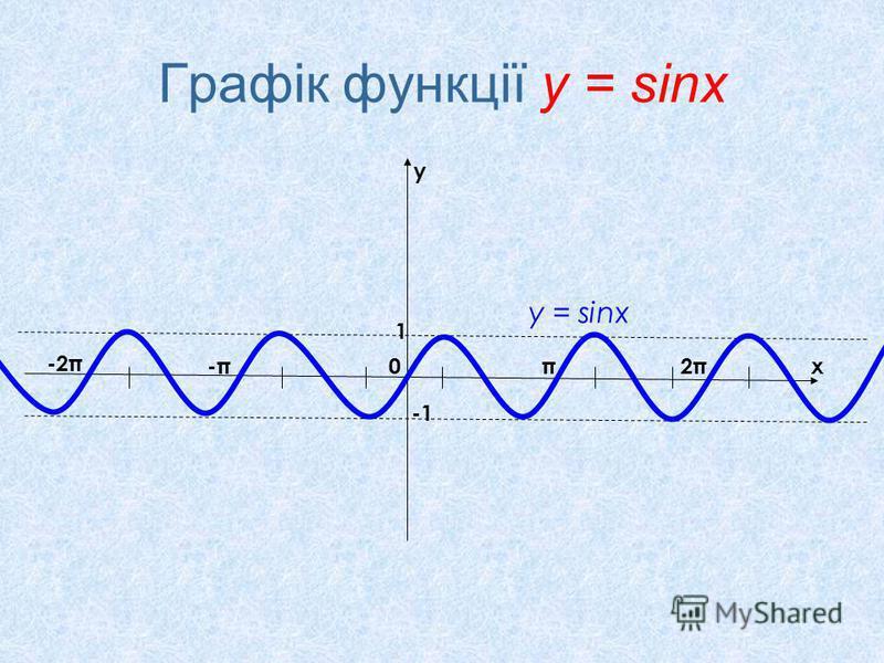 Графік функції у = sinx x y 0π2π2π-π-π -2π 1 у = sinx